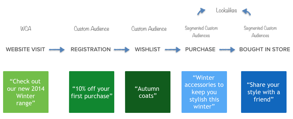 lifecycle marketing with dynamic custom audiences